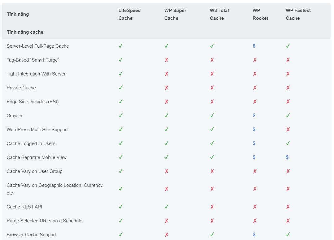 So sánh hiệu năng các loại Plugin cache