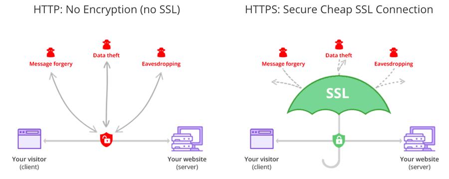 Khác biệt giữa HTTP và HTTPS