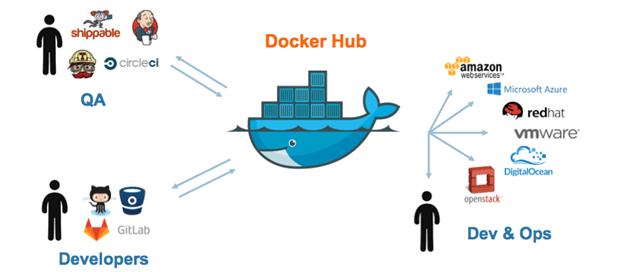 cài đặt và làm quen Docker trên CentOS 7