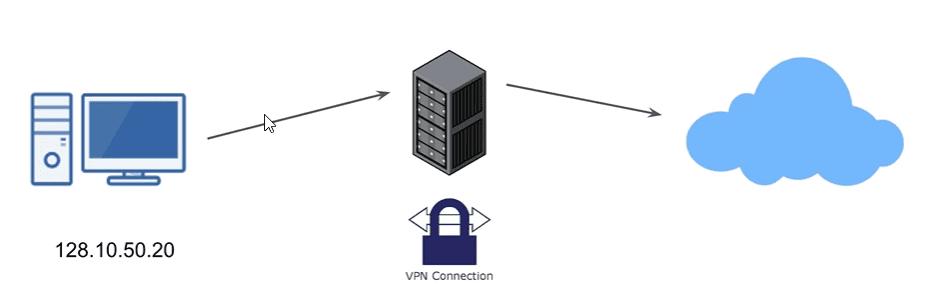 Cài đặt OpenVPN với Script tự động
