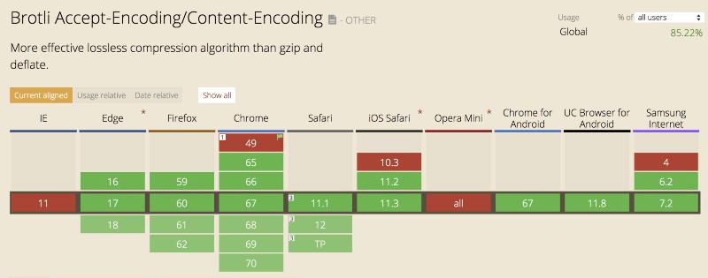 Hướng dẫn cài đặt Nginx Module Brotli trên Ubuntu 20.04